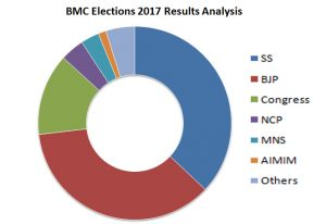bmc elections 2017 Results
